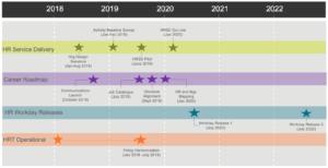 HR Transformation timeline visual
