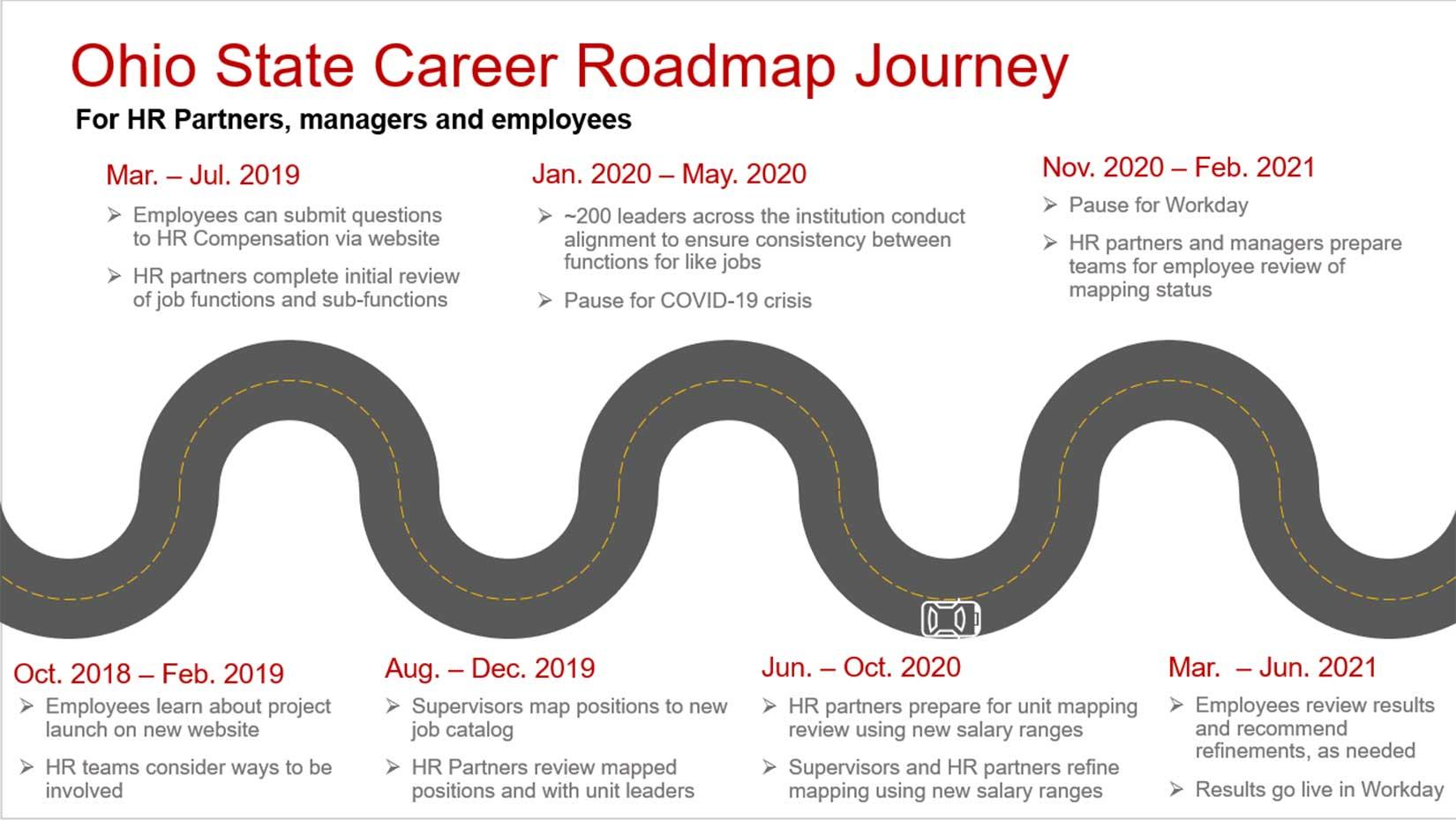 Career Roadmap Journey diagram - see outline below