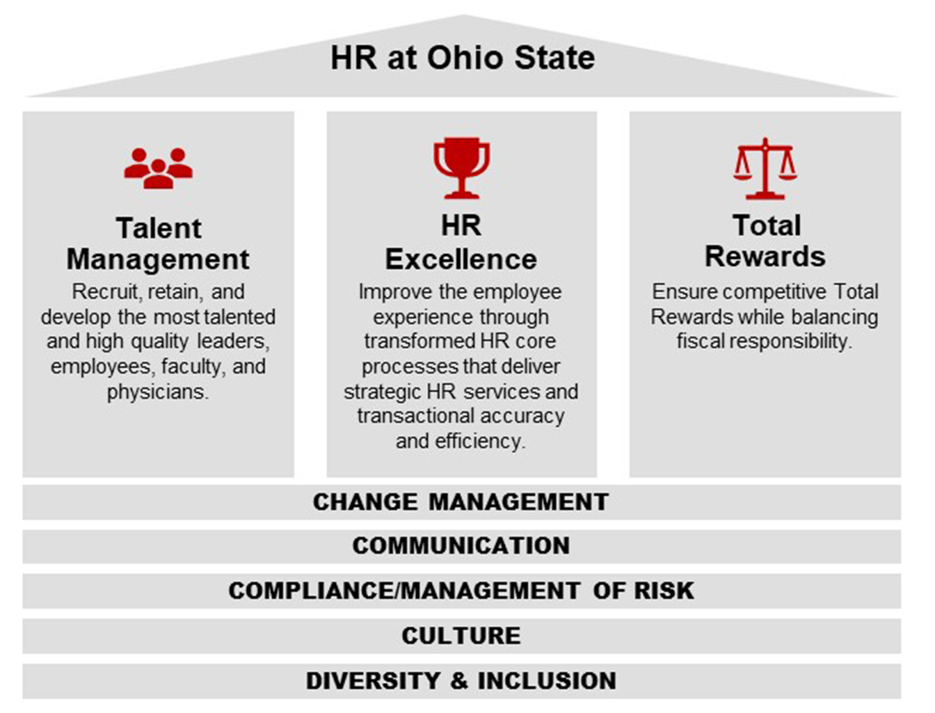 Three pillars include Talent Management, HR Excellence and Total Rewards, supported by Change Management, Communication, Compliance/Management of Risk, Culture and Diversity and Inclusion