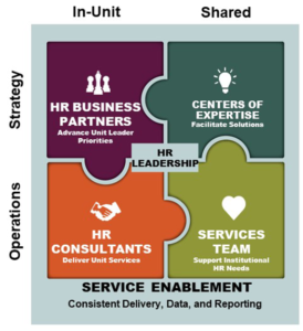 Graphic that visually represents the Human Resources Service Delivery Model