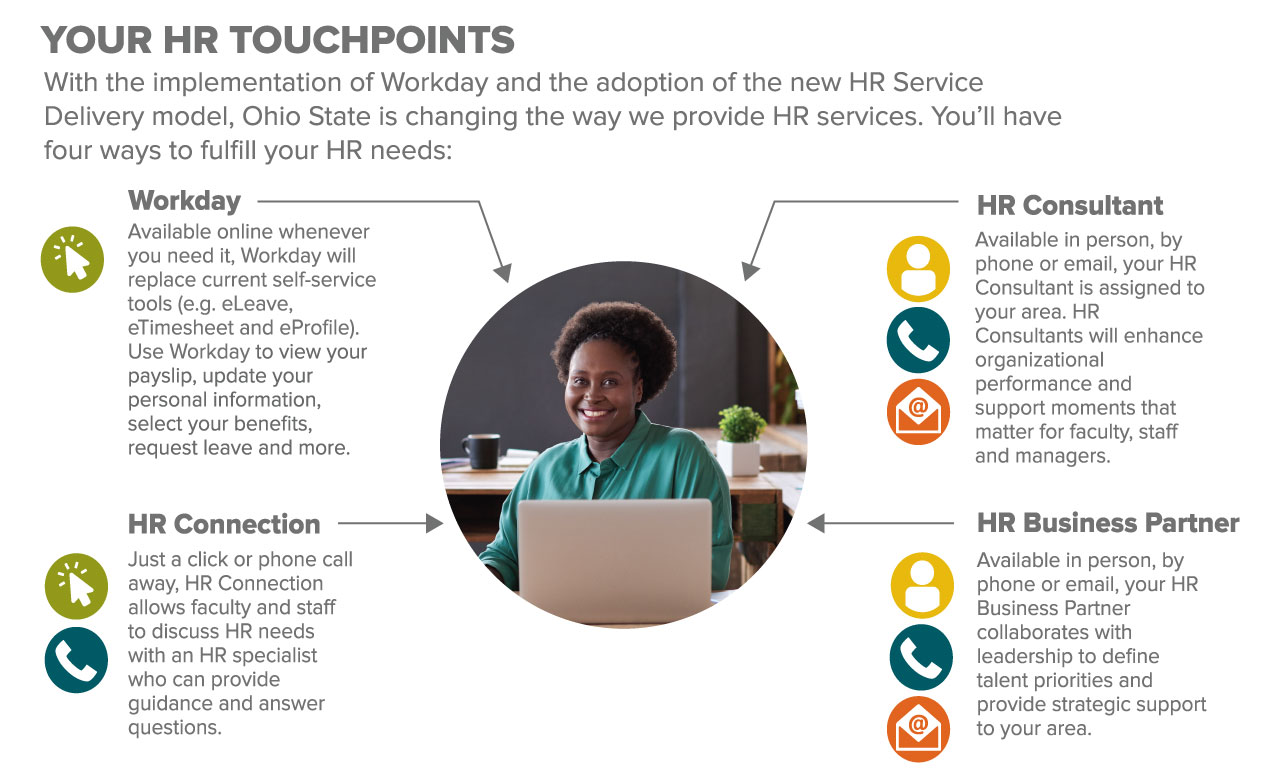 Employees will have four ways to fulfill HR needs: Workday, HR Consultant, HR Connection and HR Business Partner