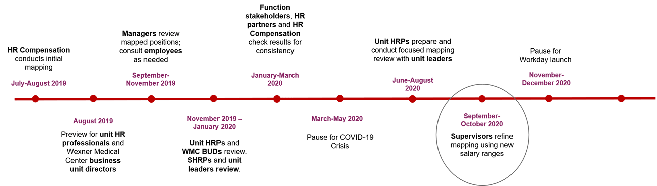 Position Mapping Timeline